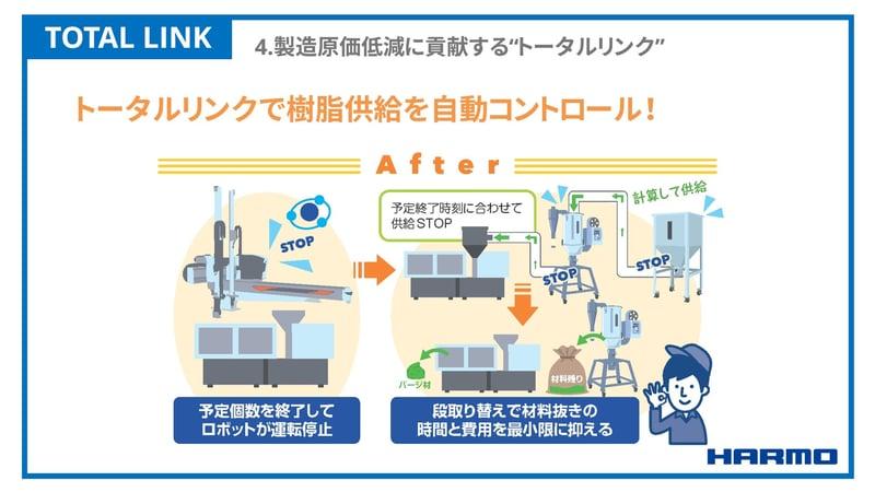 ハーモのトータルリンクで樹脂供給を自動コントロール|樹脂不足の課題解決