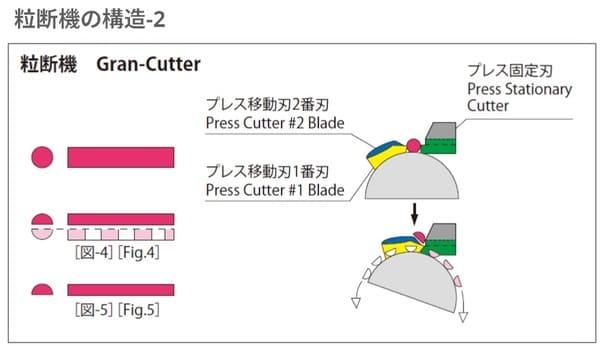 ハーモの粒断機の特長|微粉が少ない再生材