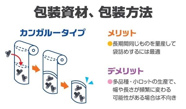包装資材、包装方法_カンガルータイプ_株式会社ハーモ