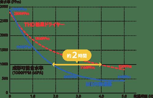 除湿乾燥機『MDRⅡ』と熱⾵乾燥機との乾燥精度および到達時間の比較グラフ