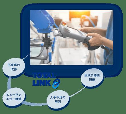射出成形機周辺機器の設定・起動・モニタの一括管理するハーモのトータルリンク