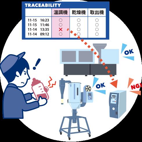周辺機器のデータを蓄積・出力 設備異常の原因を追跡可能!